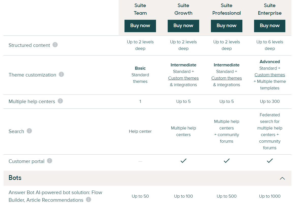 Zendesk<sup>®</sup> Suite pricing. Different bundles for different Customer Service teams.