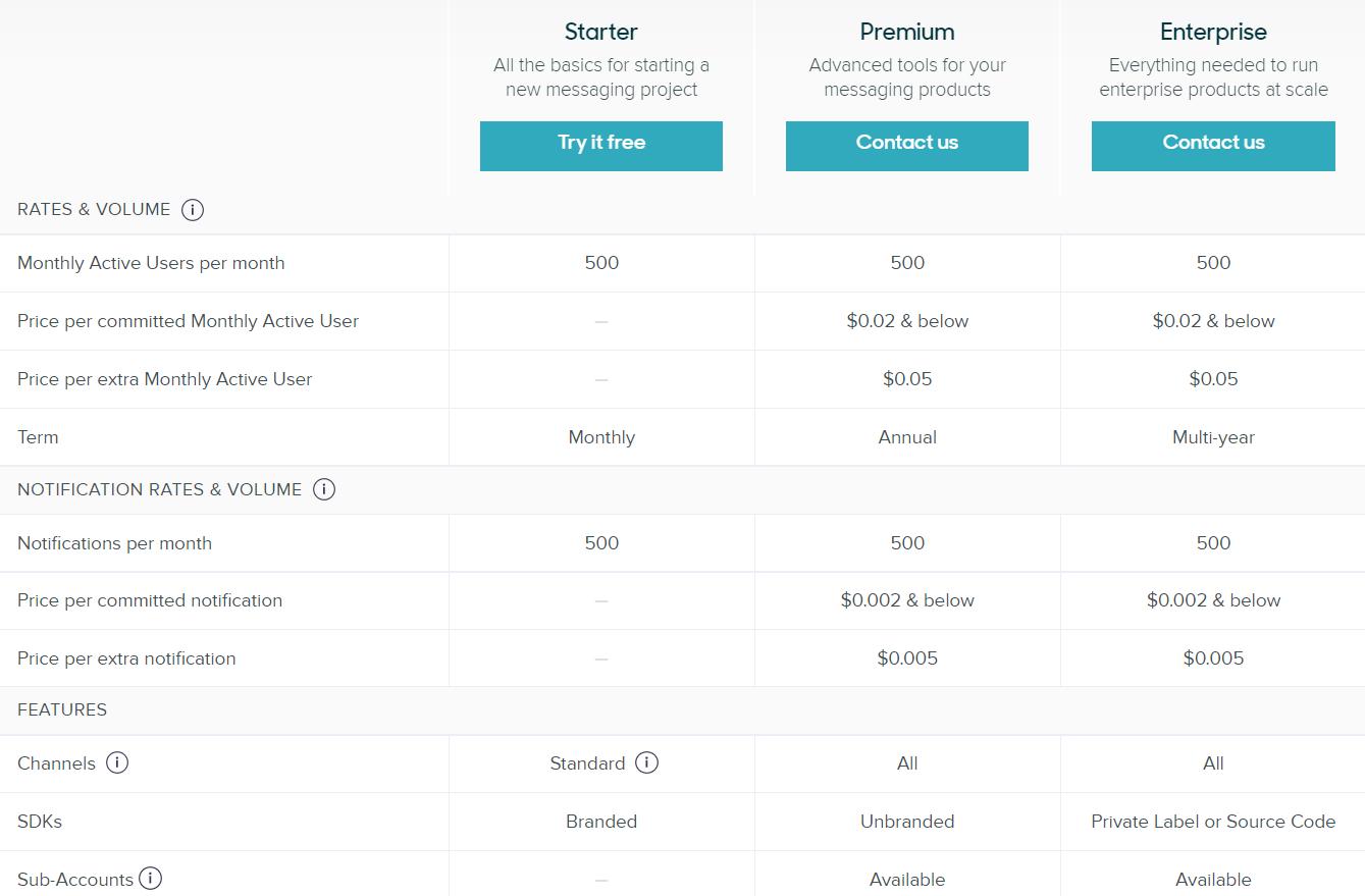 Precios de Sunshine Conversations. Ediciones diferentes dependiendo del número de usuarios activos mensuales (MAUs) y las notificaciones mensuales.